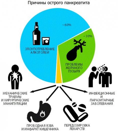 Симптомы и лечение острого панкреатита диета
